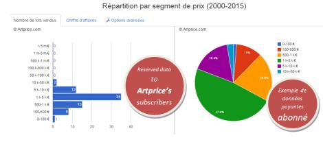 Répartition par segment de prix (2000-2015) Jef Aérosol - Artprice