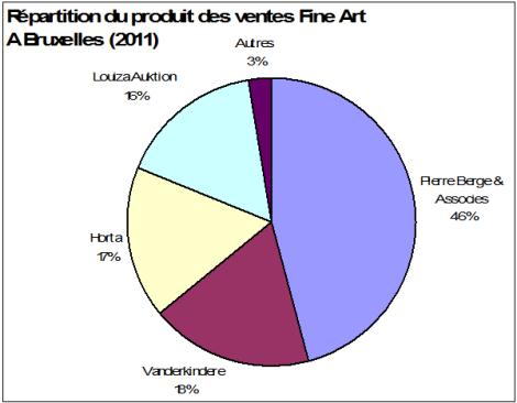 Répartition du produit des ventes Fine Art à Bruxelles (2011)