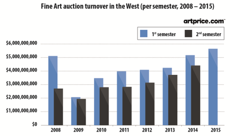 Fine Art auction turnover in the West (per semester, 2008-2015)