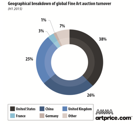 Geographical breakdown of global Fine Art auction turnover (H1 2015)