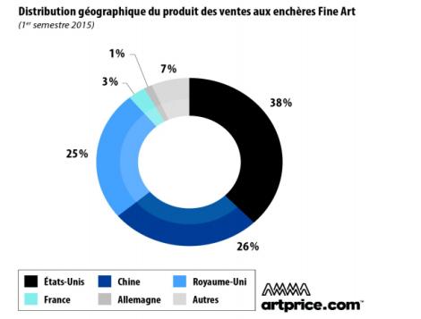 Distribution géographique du produit des ventes aux enchères Fine Art (1er semestre 2015)