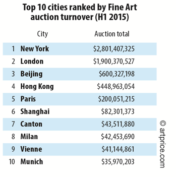 Top 10 cities ranked by FIne Art auction turnover (H1 2015)
