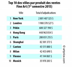 Top 10 des villes par produit des ventes Fine Art (1er semestre 2015)
