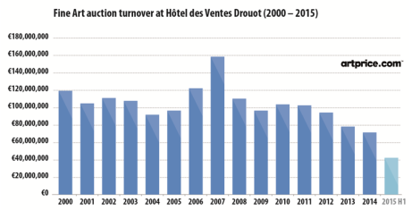 Fine Art auction turnover at Hôtel des Ventes Drouot (2000-2015)