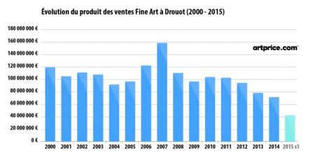 Evolution du produit des ventes Fine Art à Drouot (2000-2015)