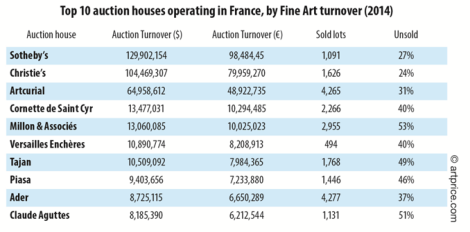Top 10 auction houses operating in France, by Fine Art Turnover (2014)