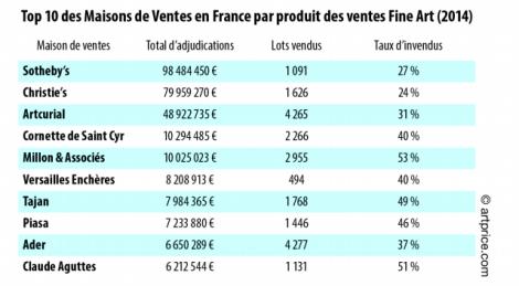 Top 10 des Maisons de Ventes en France par produit des ventes Fine Art (2014)