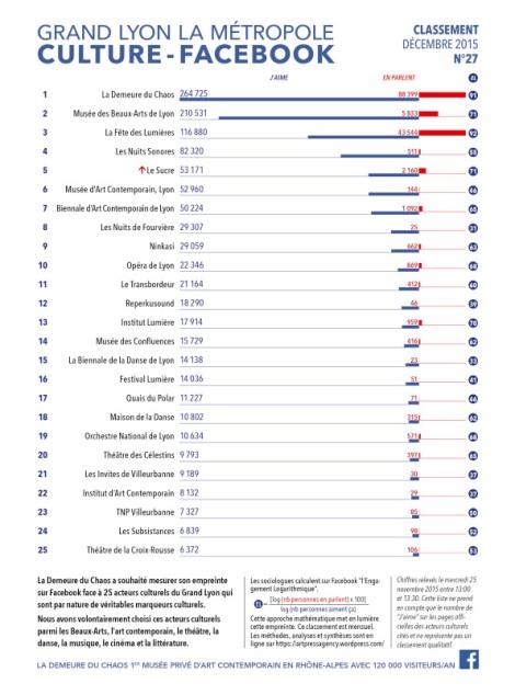 thierry Ehrmann : En avant première, le classement N°27 exclusif de Décembre 2015 des principaux acteurs culturels du Grand Lyon, la Métropole