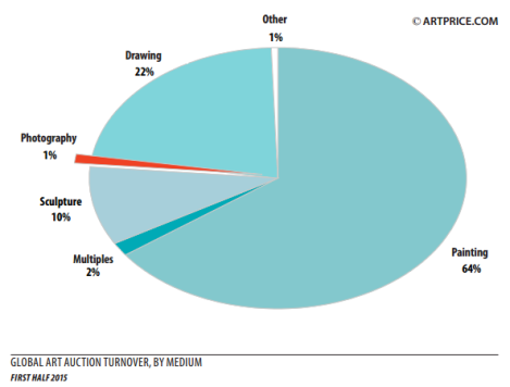 Global art auction turnover, by medium First half 2015
