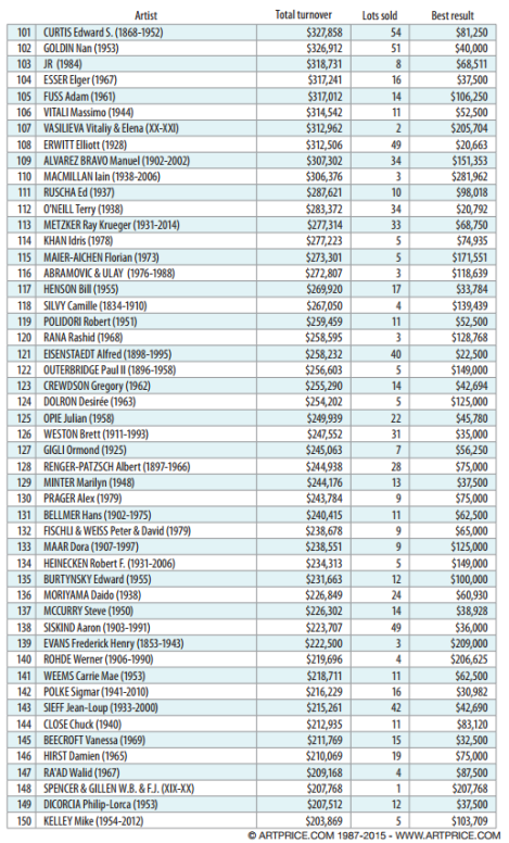 ARTPRICE Top 200 photographers at auction – all figures include fees (July 2014 – June 2015)