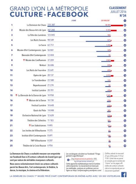 classement 34 ddc facebook juillet 27.6.2016